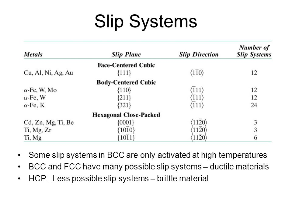 Slip Systems Some slip systems in BCC are only activated at high temperatures. BCC and FCC have many possible slip systems – ductile materials.