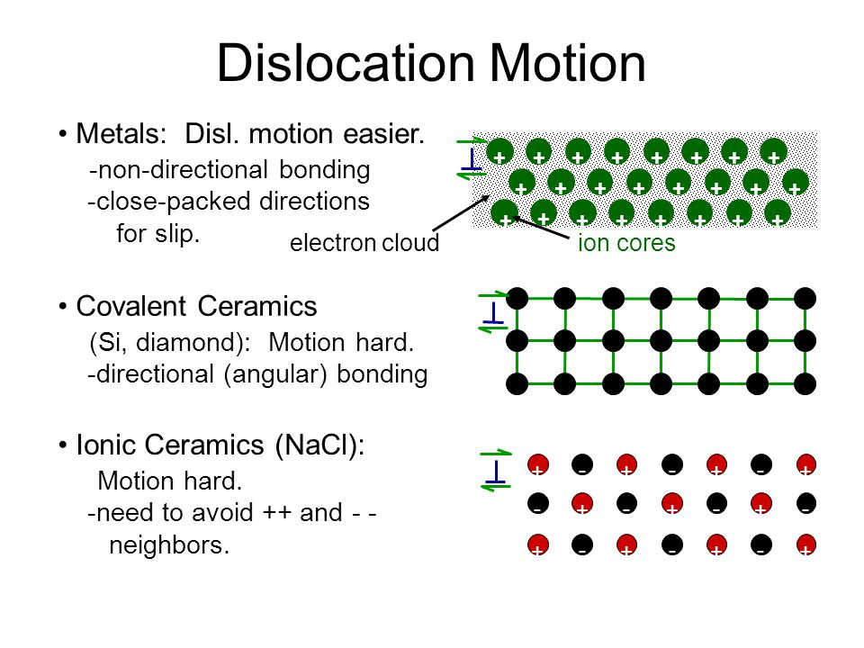 Dislocation Motion • Metals: Disl. motion easier.