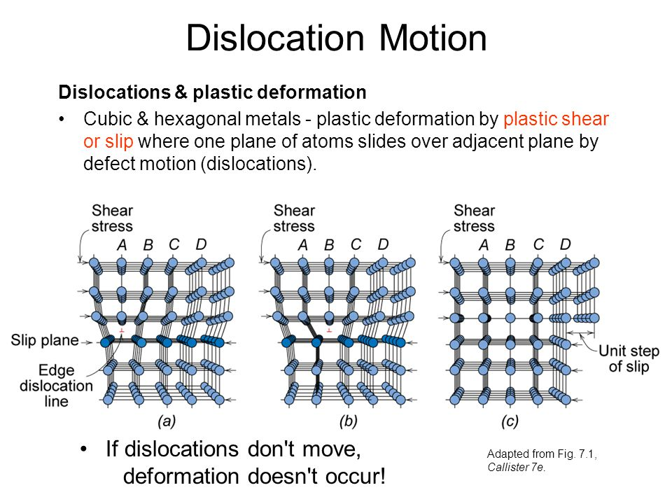 Dislocation Motion Dislocations & plastic deformation.