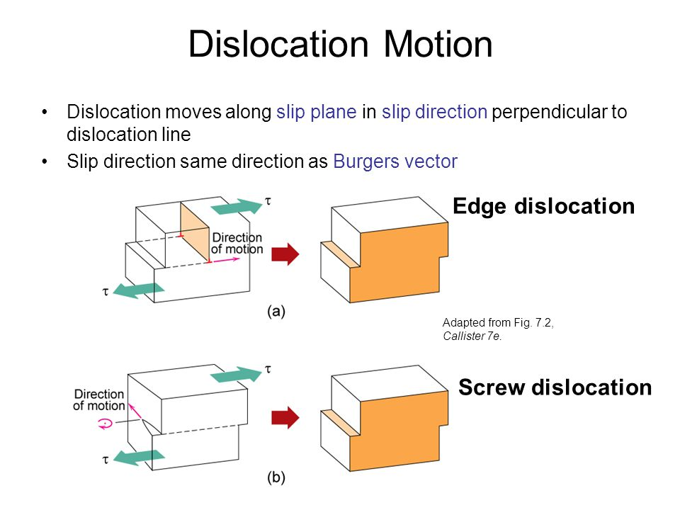 Dislocation Motion Edge dislocation Screw dislocation