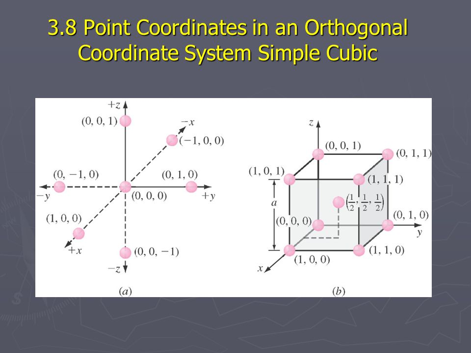 3.8 Point Coordinates in an Orthogonal Coordinate System Simple Cubic