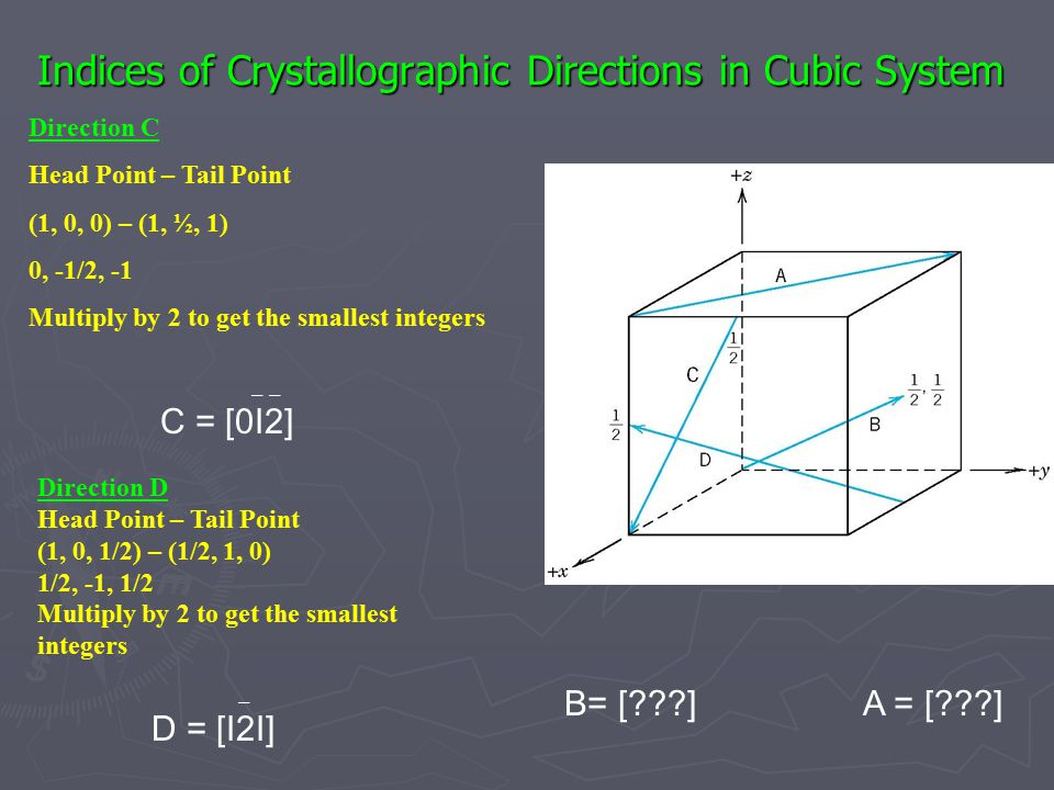 Indices of Crystallographic Directions in Cubic System