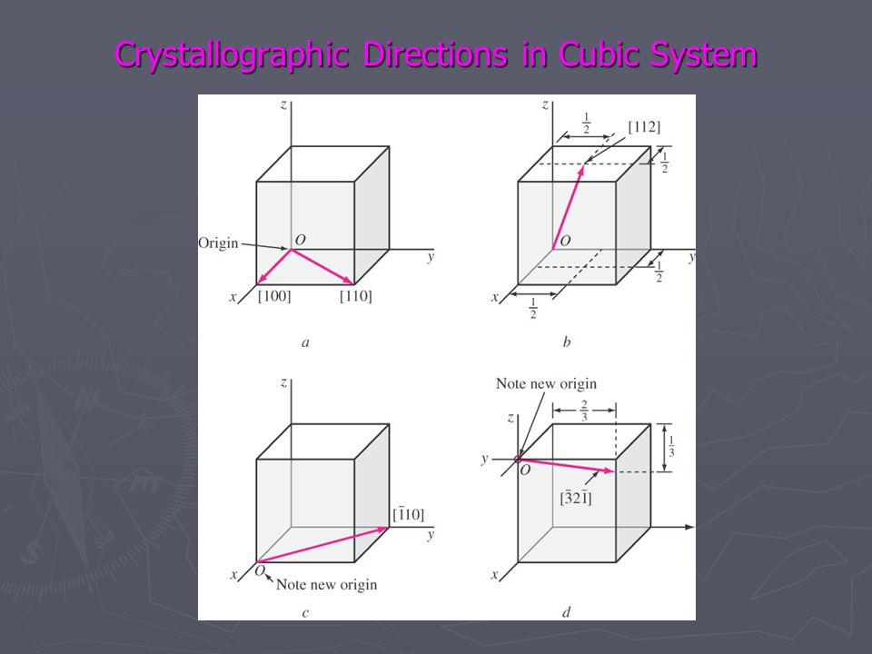 Crystallographic Directions in Cubic System