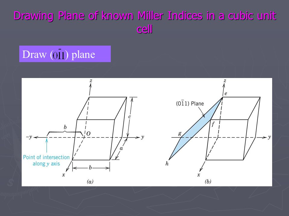 Drawing Plane of known Miller Indices in a cubic unit cell