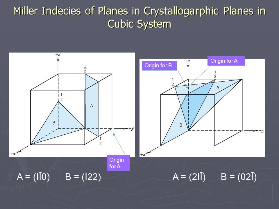 Miller Indecies of Planes in Crystallogarphic Planes in Cubic System