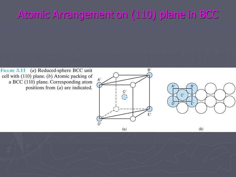 Atomic Arrangement on (110) plane in BCC