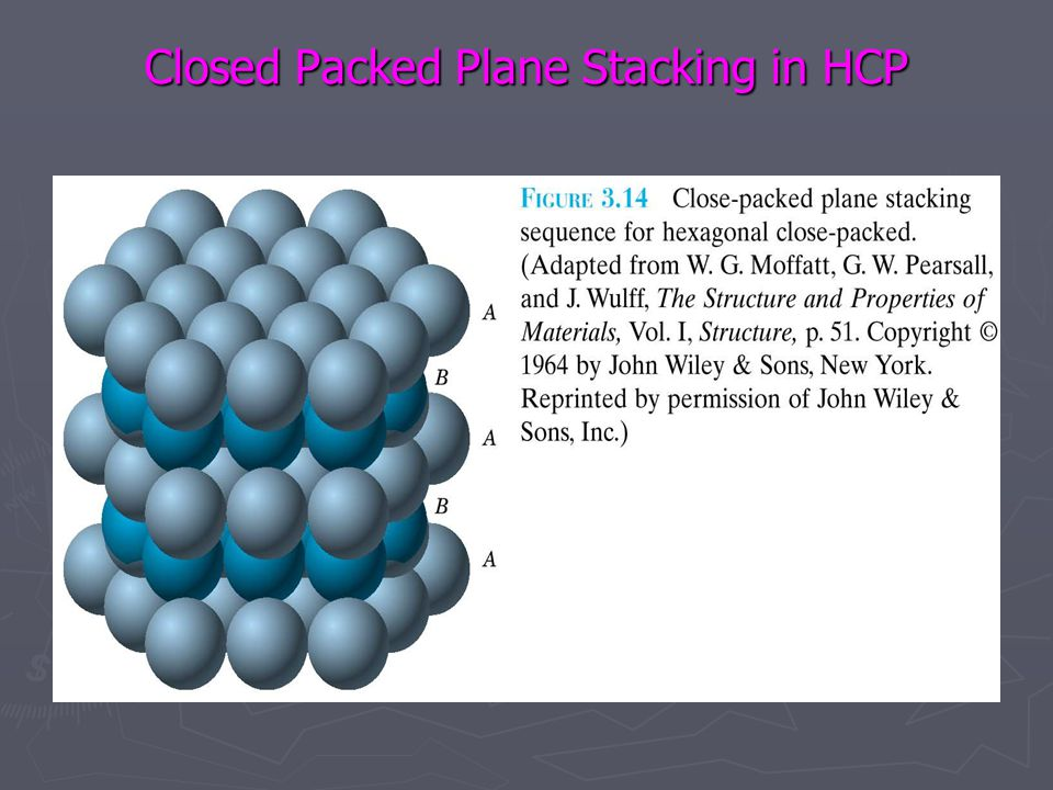 Closed Packed Plane Stacking in HCP