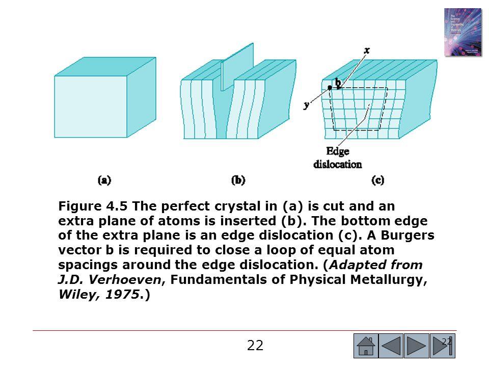 Figure 4.5 The perfect crystal in (a) is cut and an extra plane of atoms is inserted (b).