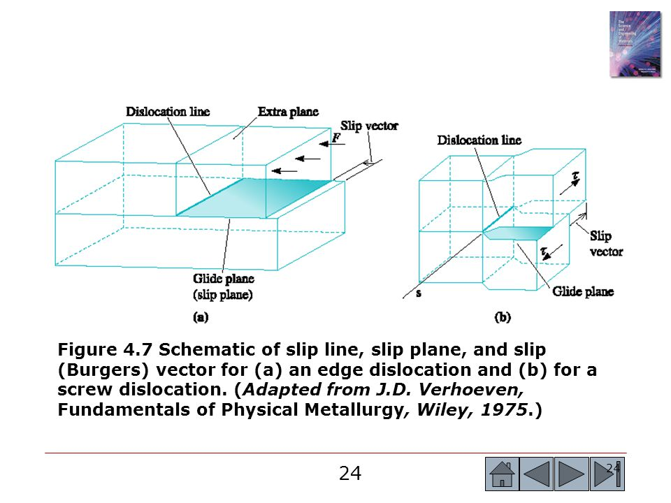 Figure 4.7 Schematic of slip line, slip plane, and slip (Burgers) vector for (a) an edge dislocation and (b) for a screw dislocation.