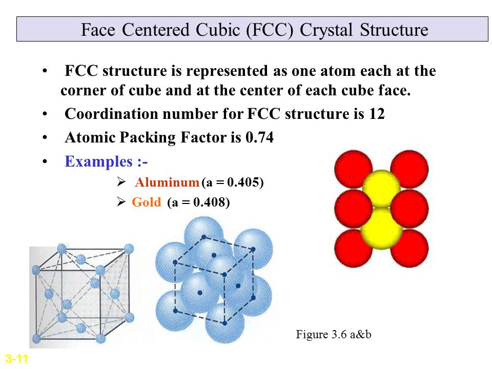 Face Centered Cubic (FCC) Crystal Structure