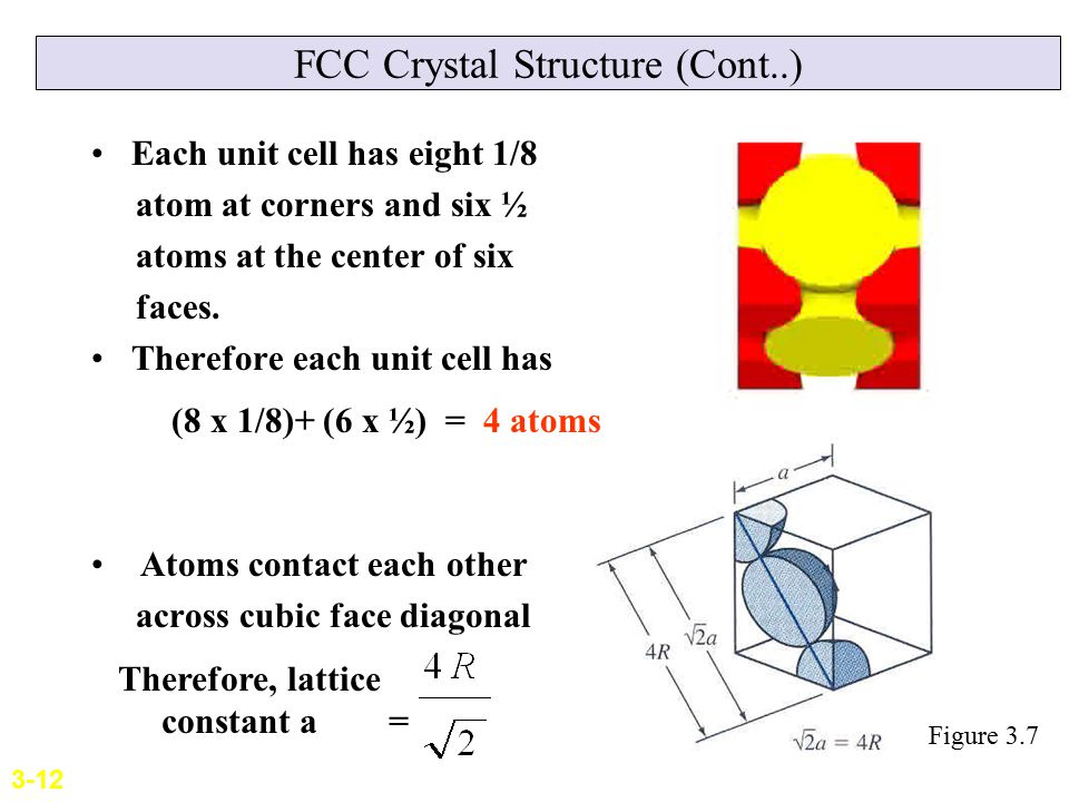 FCC Crystal Structure (Cont..)