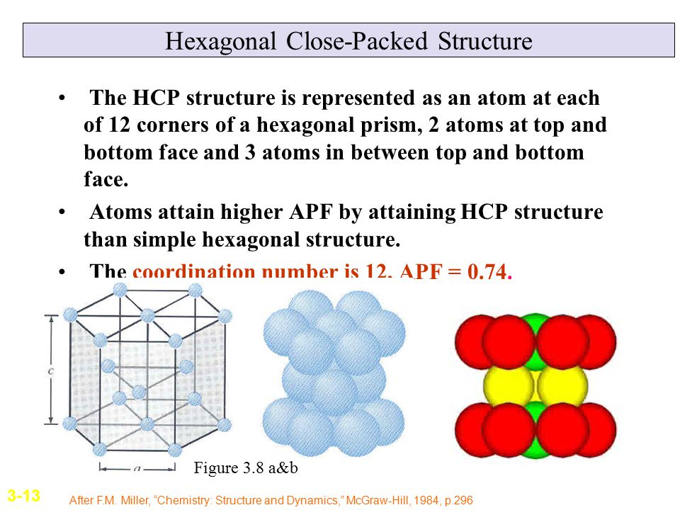 Hexagonal Close-Packed Structure