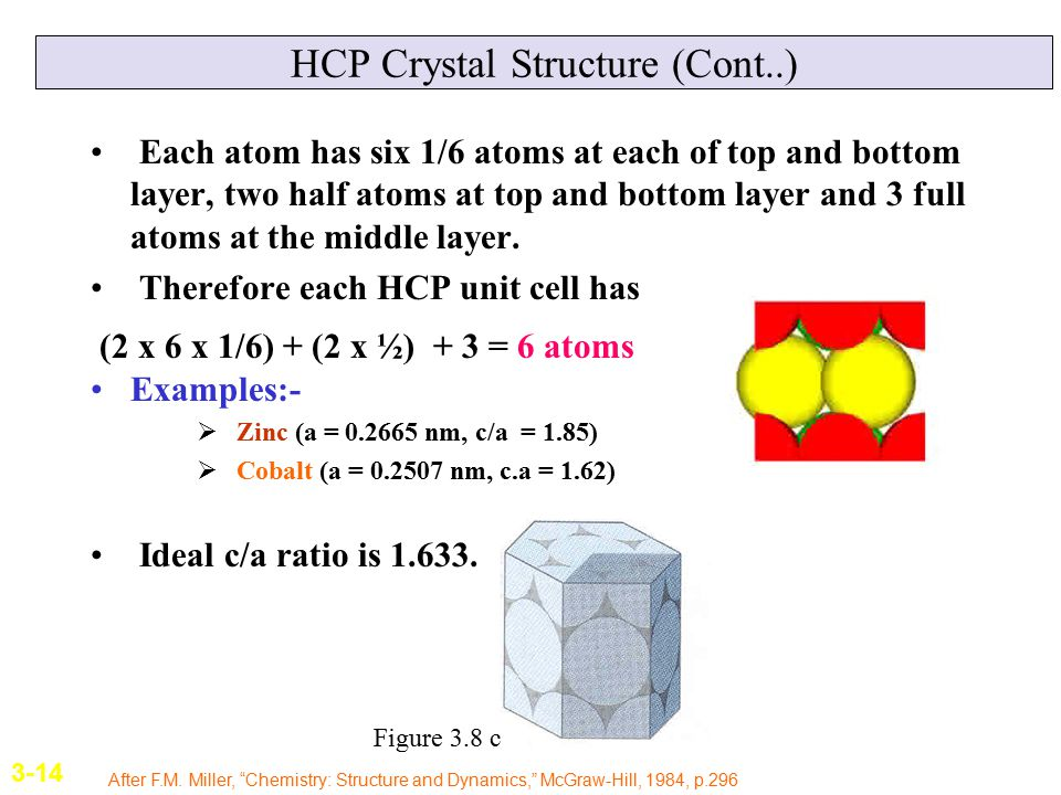 HCP Crystal Structure (Cont..)