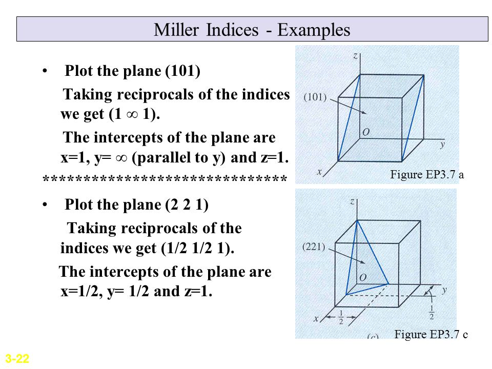 Miller Indices - Examples