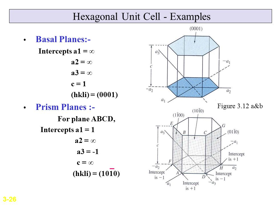 Hexagonal Unit Cell - Examples