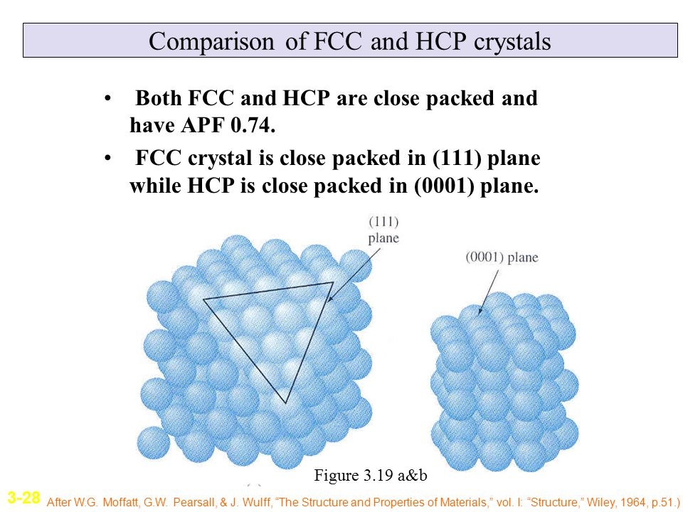Comparison of FCC and HCP crystals