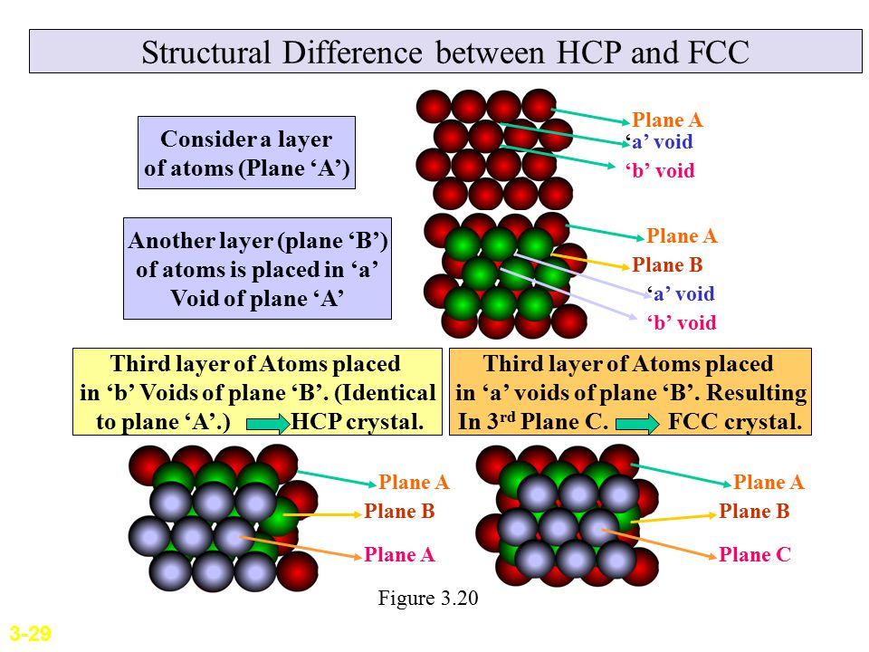 Structural Difference between HCP and FCC