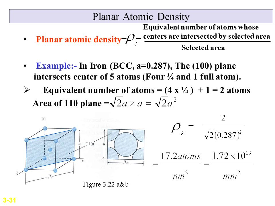 Planar Atomic Density Planar atomic density=