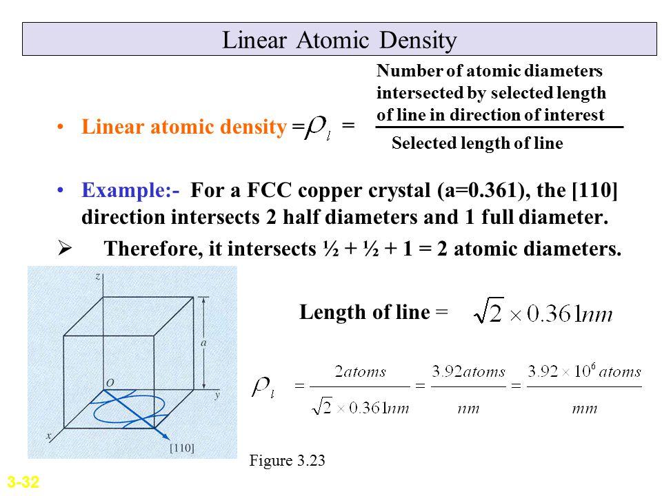 Linear Atomic Density Linear atomic density = =