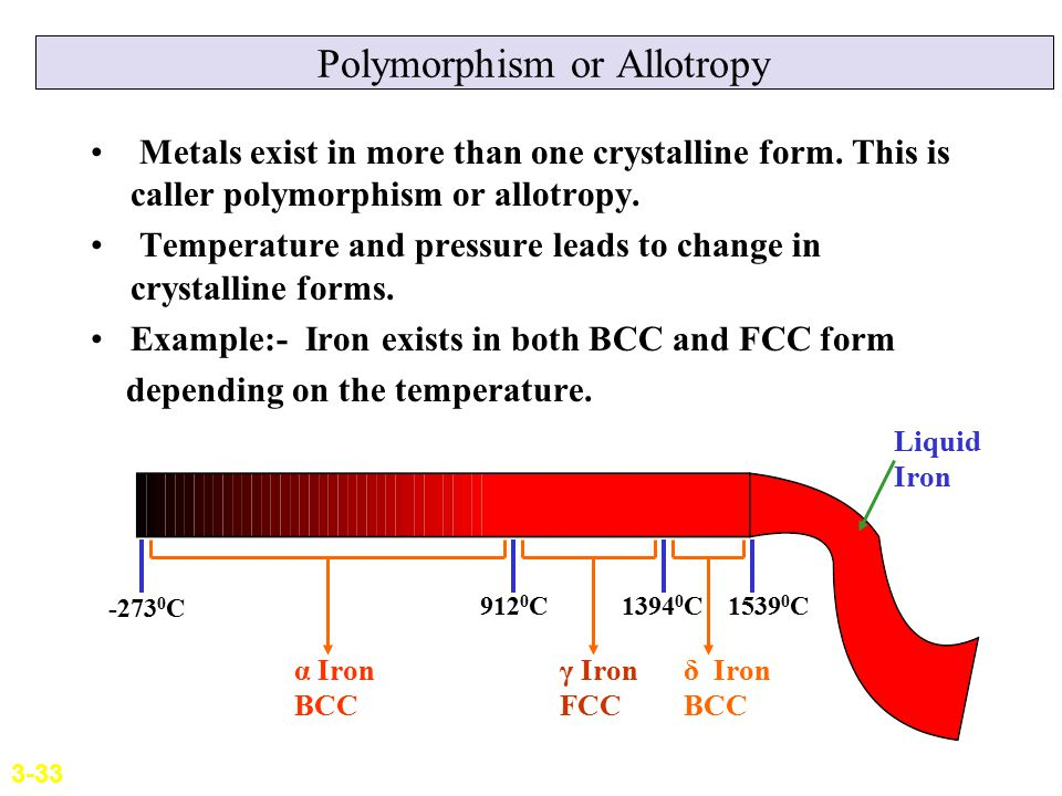 Polymorphism or Allotropy