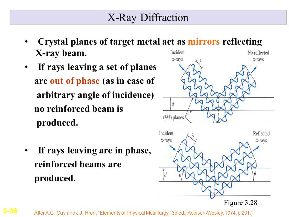 X-Ray Diffraction Crystal planes of target metal act as mirrors reflecting X-ray beam. If rays leaving a set of planes.
