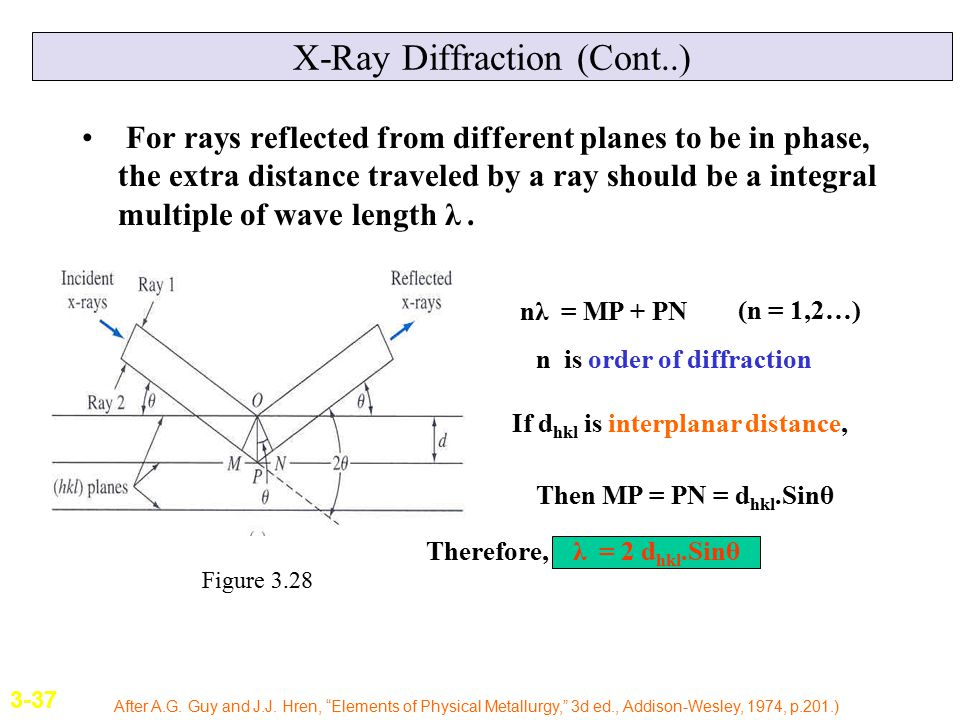 X-Ray Diffraction (Cont..)
