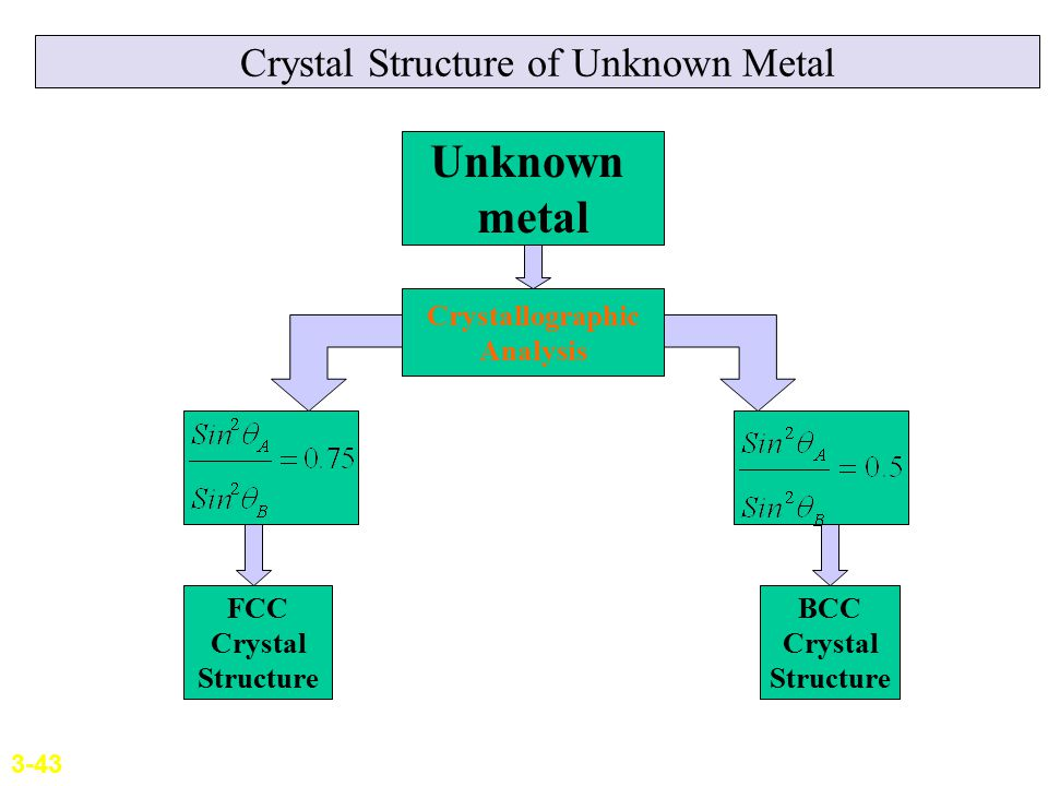 Crystal Structure of Unknown Metal