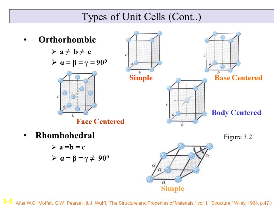 Types of Unit Cells (Cont..)