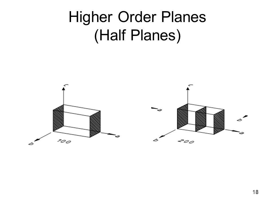 Higher Order Planes (Half Planes)