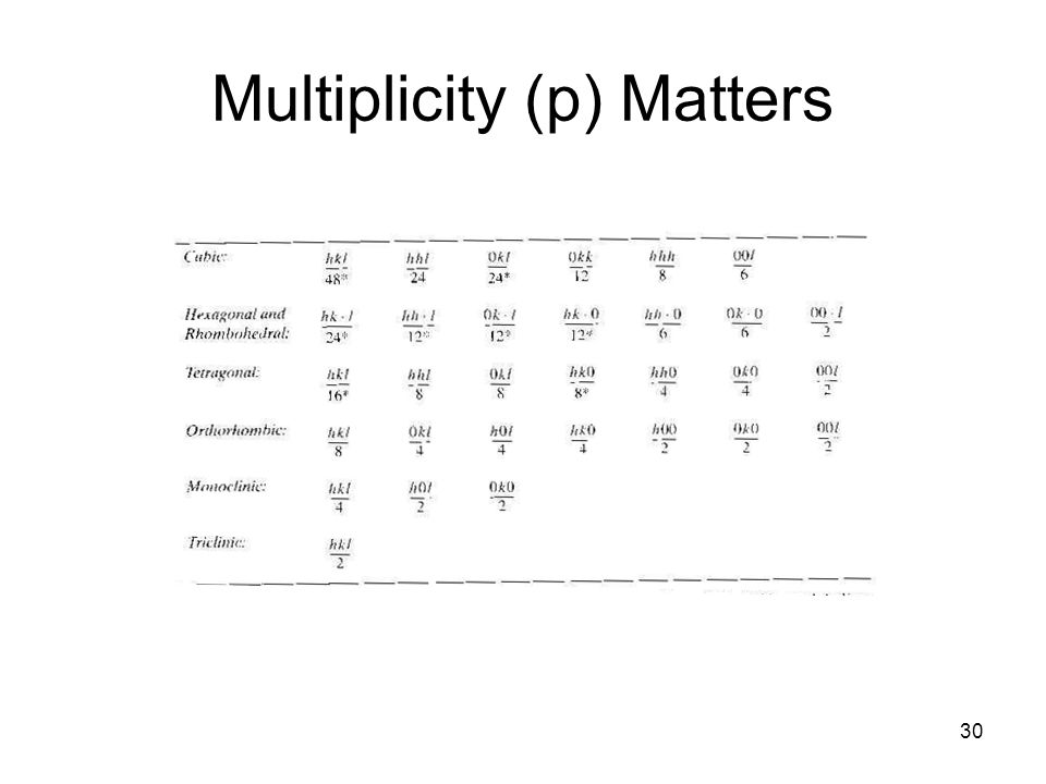 Multiplicity (p) Matters