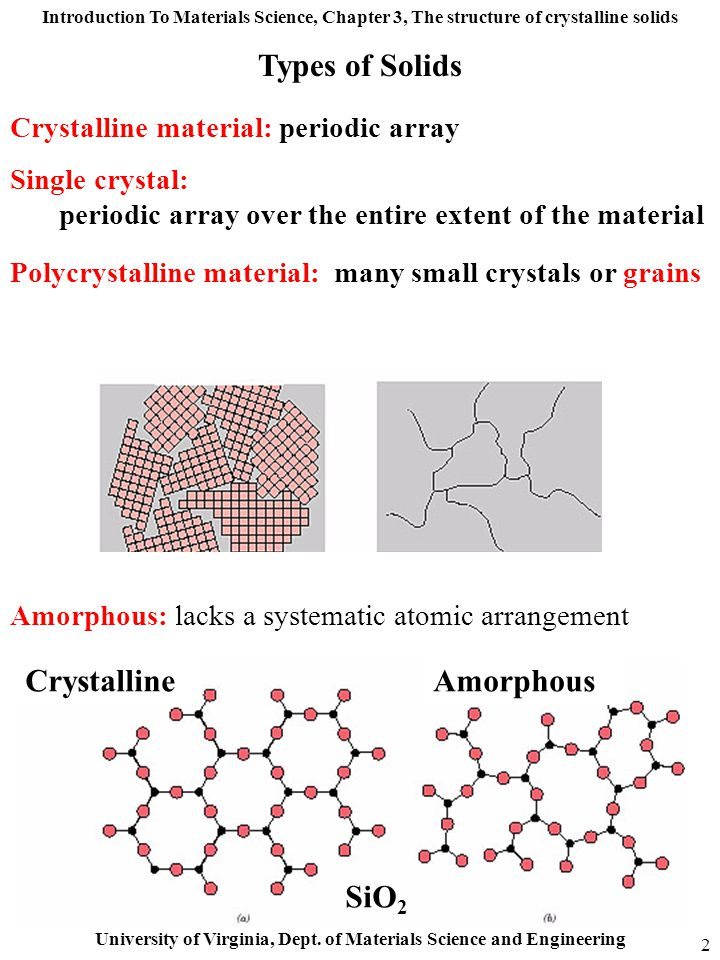 Types of Solids Crystalline Amorphous SiO2