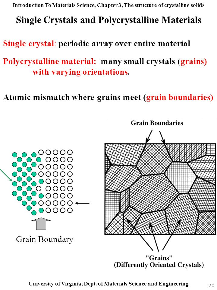 Single Crystals and Polycrystalline Materials
