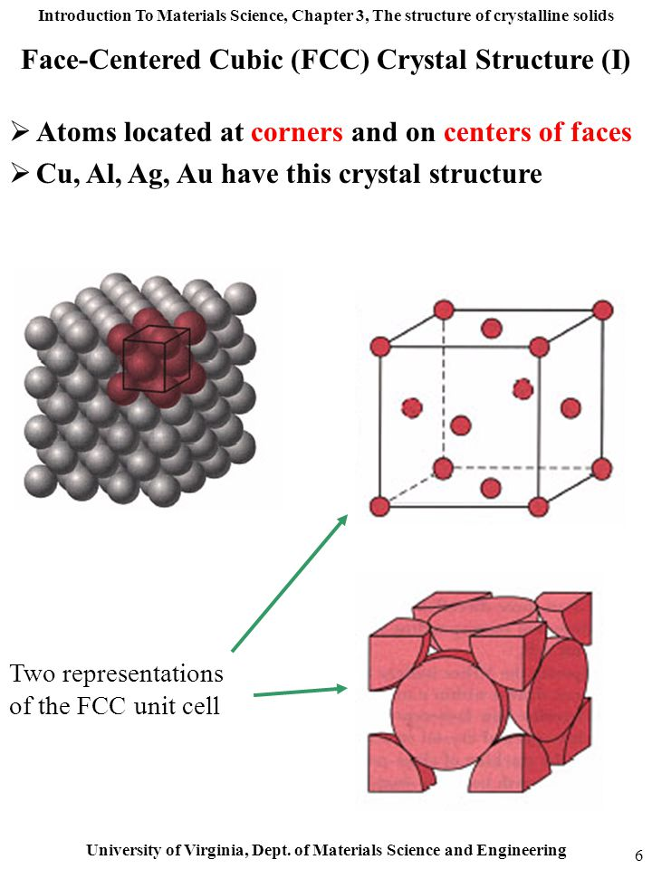 Face-Centered Cubic (FCC) Crystal Structure (I)