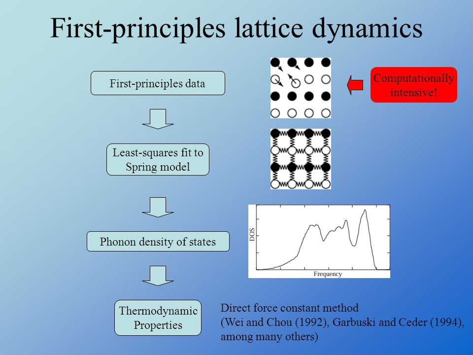 First-principles lattice dynamics