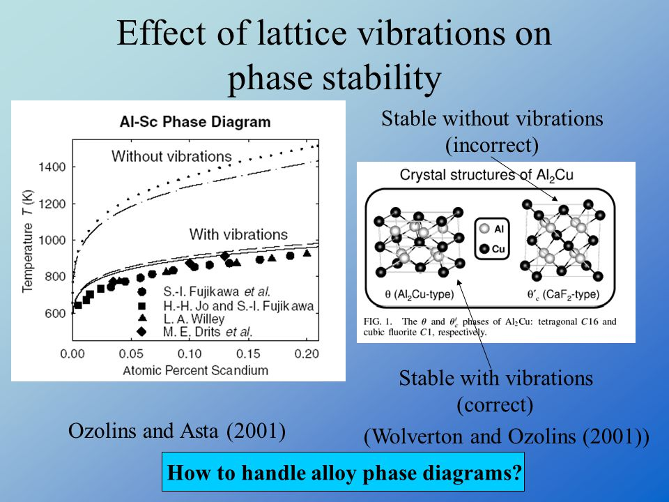 Effect of lattice vibrations on phase stability
