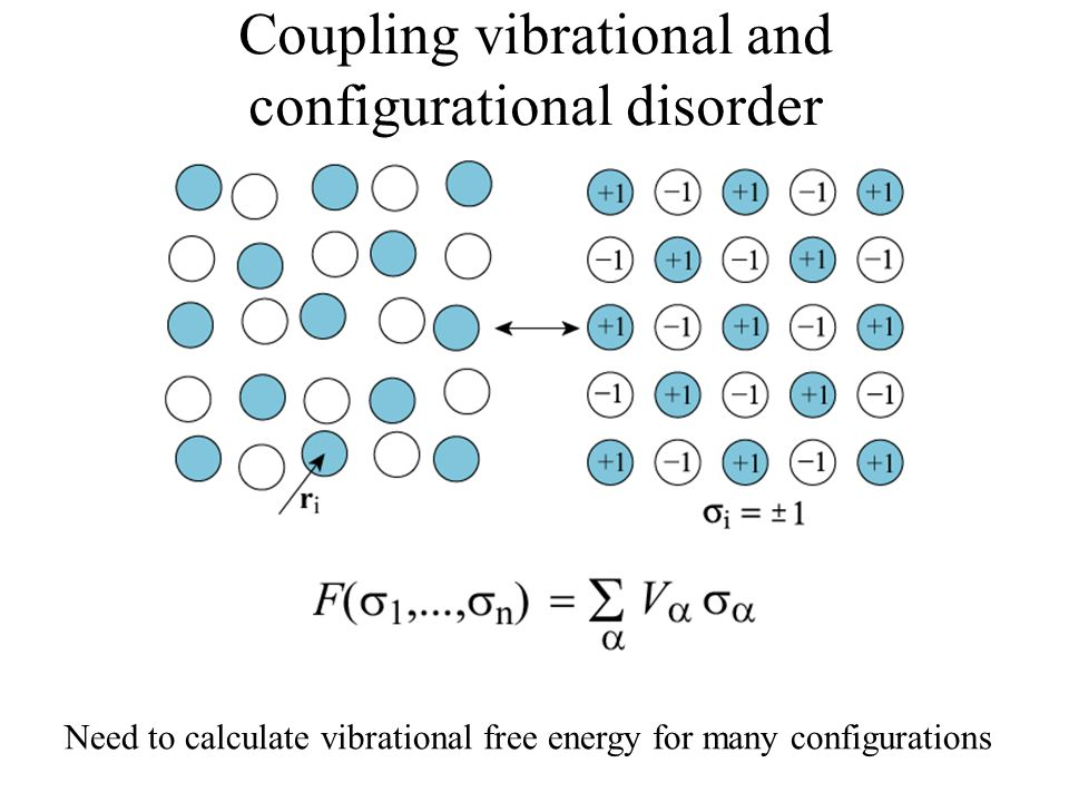 Coupling vibrational and configurational disorder