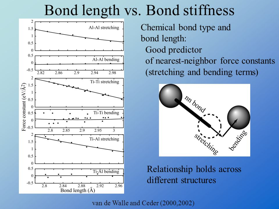 Bond length vs. Bond stiffness