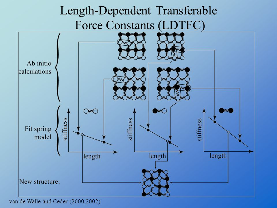 Length-Dependent Transferable Force Constants (LDTFC)