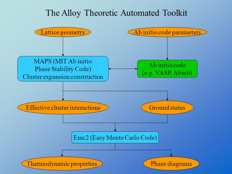 The Alloy Theoretic Automated Toolkit