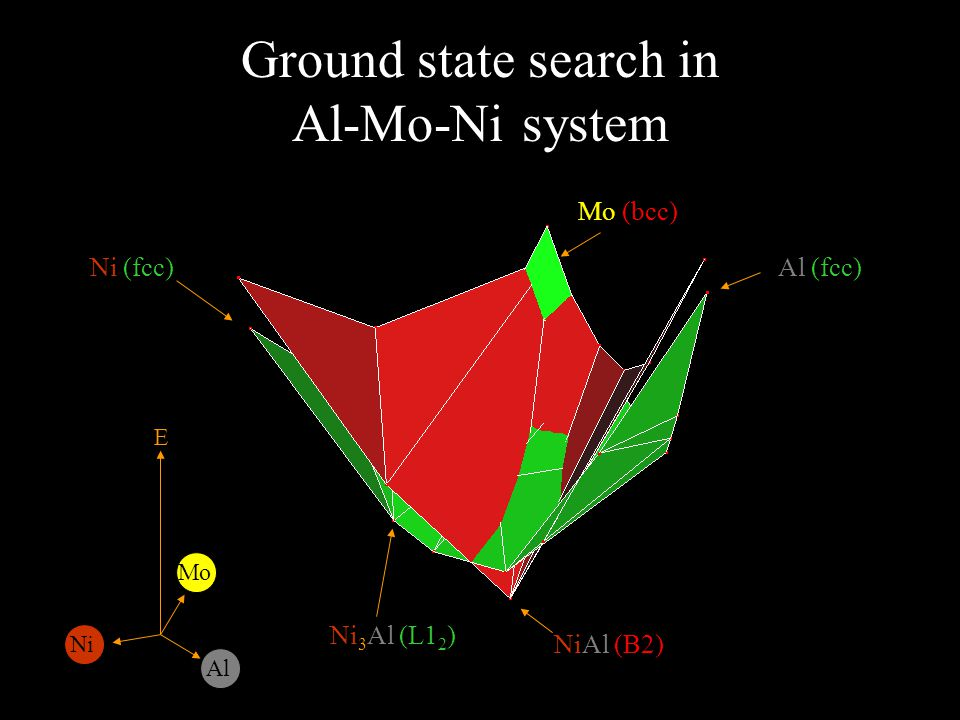 Ground state search in Al-Mo-Ni system