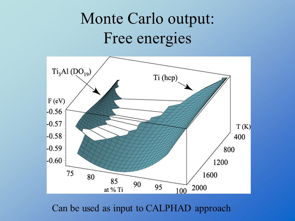 Monte Carlo output: Free energies