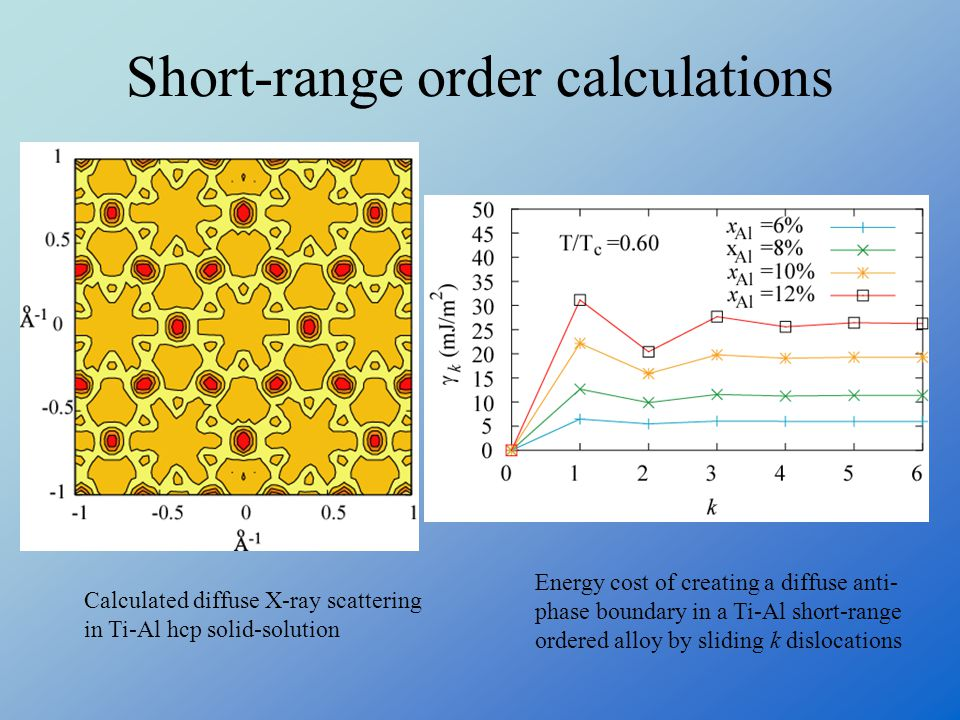 Short-range order calculations