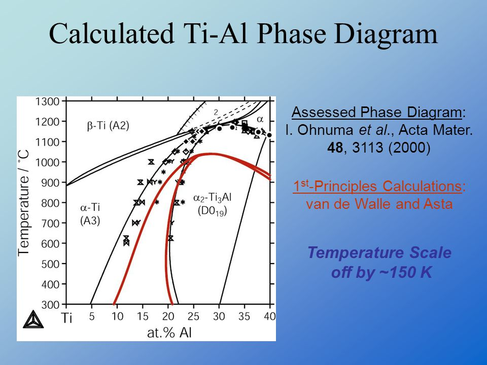 Calculated Ti-Al Phase Diagram