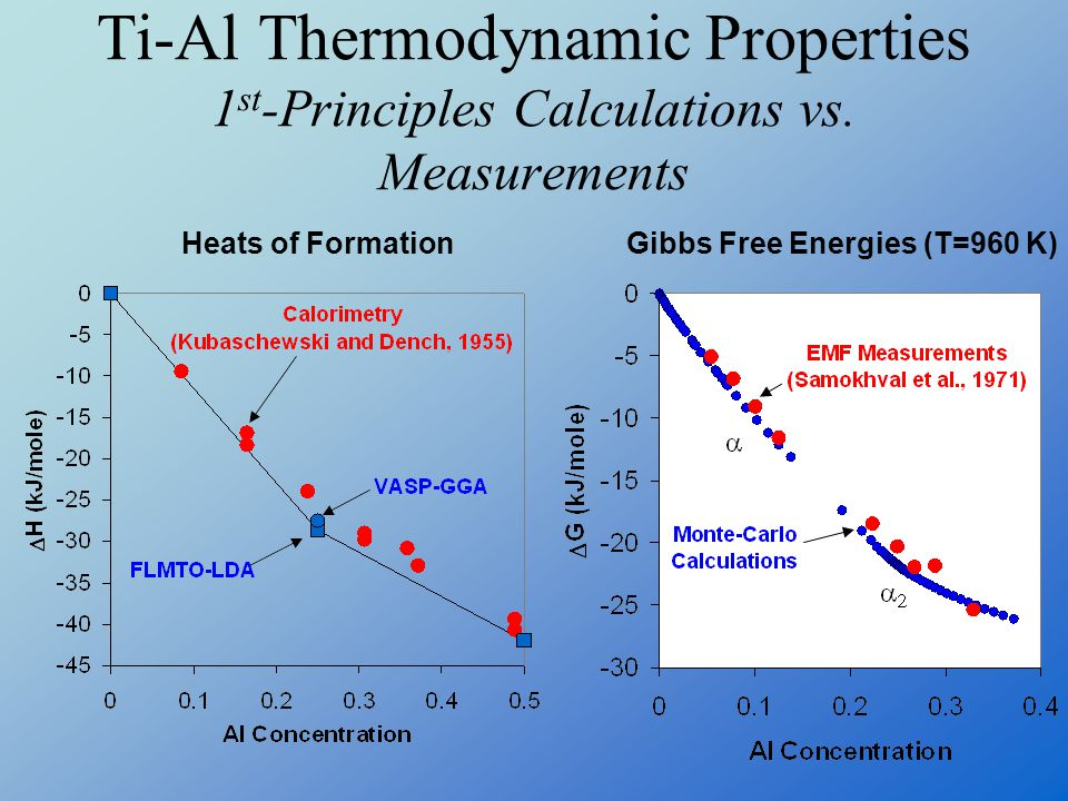 Ti-Al Thermodynamic Properties 1st-Principles Calculations vs