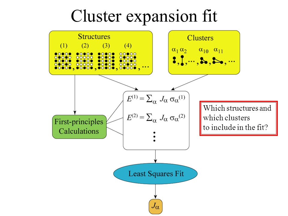 Cluster expansion fit Which structures and which clusters