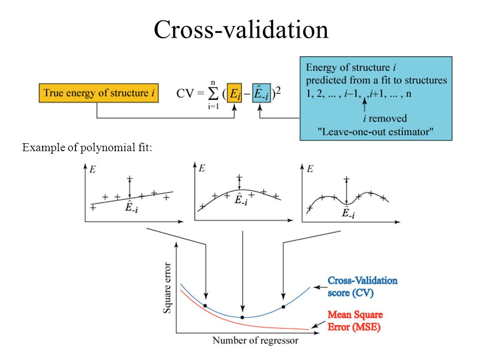 Cross-validation Example of polynomial fit: