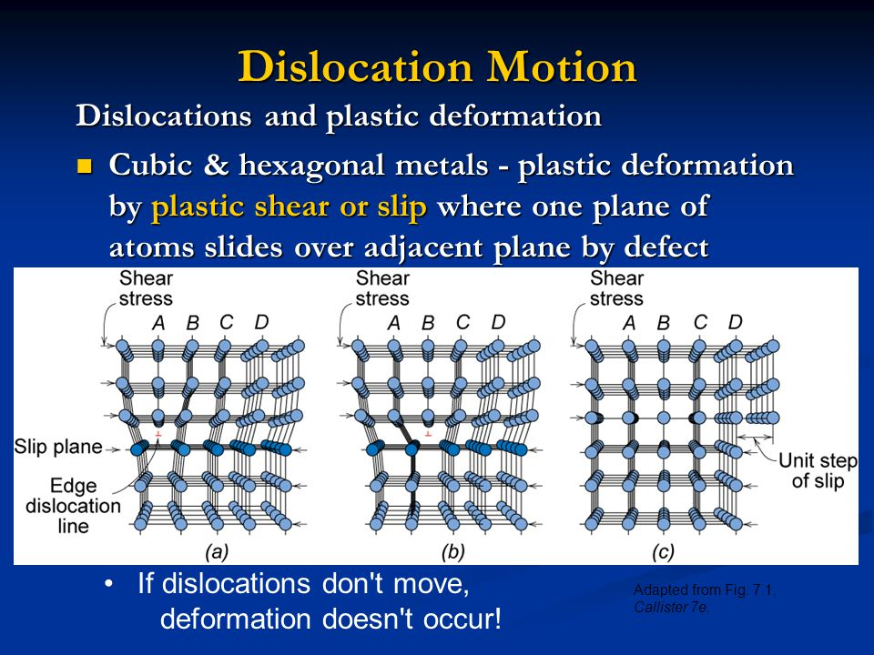 Dislocation Motion Dislocations and plastic deformation