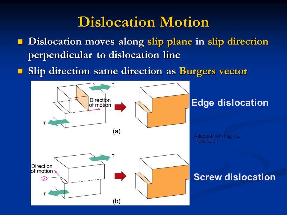 Dislocation Motion Dislocation moves along slip plane in slip direction perpendicular to dislocation line.