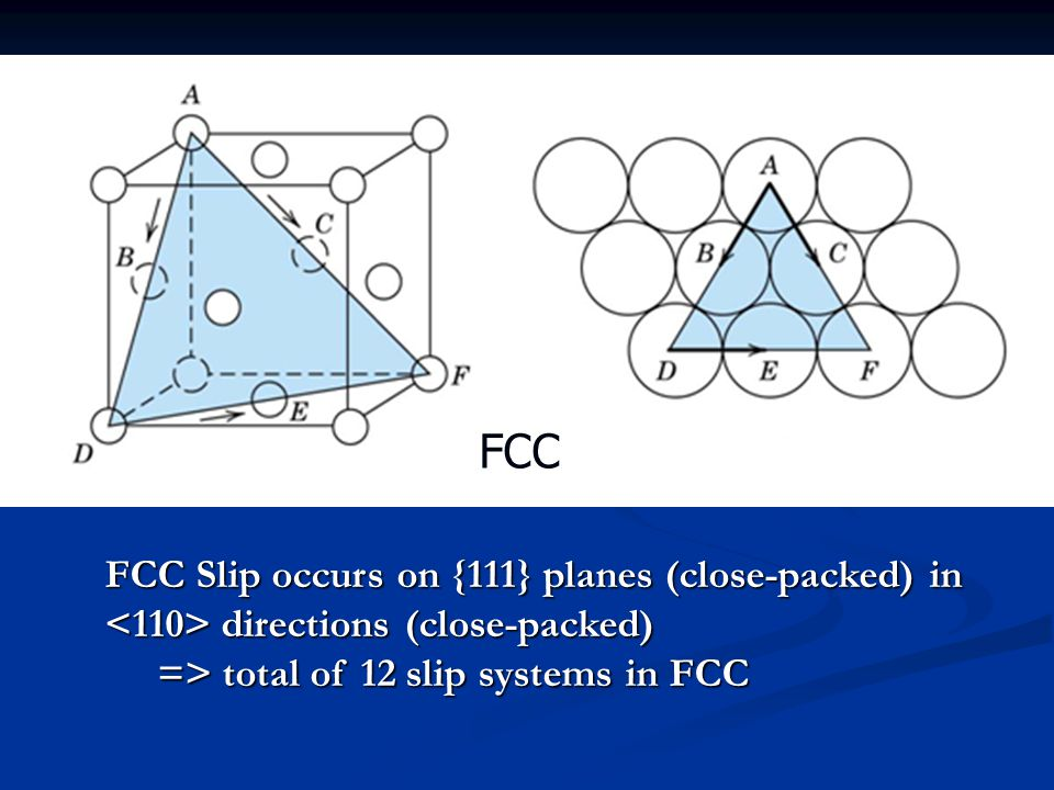 FCC FCC Slip occurs on {111} planes (close-packed) in <110> directions (close-packed) => total of 12 slip systems in FCC.