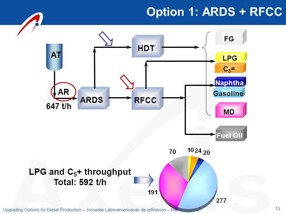 LPG and C5+ throughput Total: 592 t/h